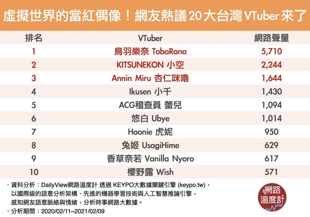 台湾Vtuber人気ランキングTOP20-1