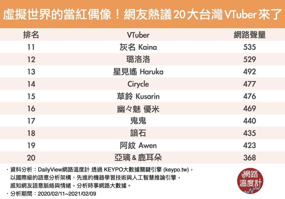 台湾Vtuber人気ランキングTOP20-2